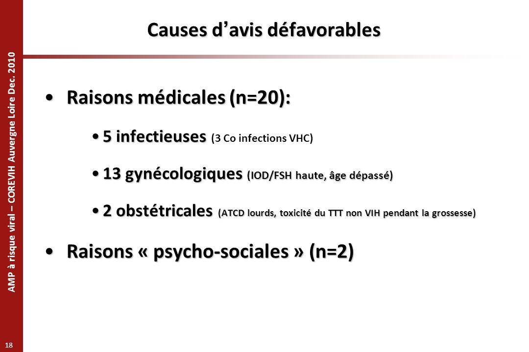 AMP à risque viral – COREVIH Auvergne Loire Dec. 2010 18 Causes davis défavorables Raisons médicales (n=20): Raisons médicales (n=20): 5 infectieuses5