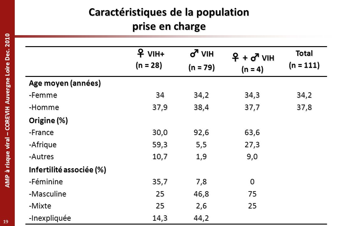 AMP à risque viral – COREVIH Auvergne Loire Dec. 2010 19 Caractéristiques de la population prise en charge VIH+ VIH+ (n = 28) VIH VIH (n = 79) + VIH +