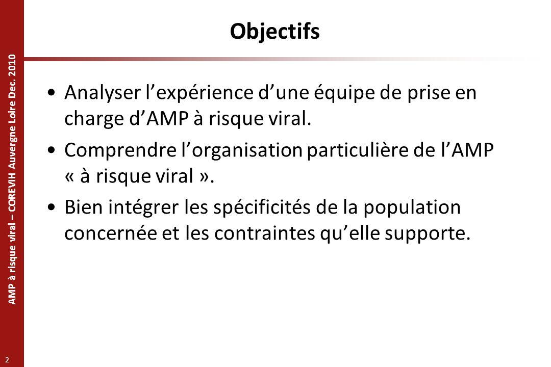 AMP à risque viral – COREVIH Auvergne Loire Dec. 2010 2 Objectifs Analyser lexpérience dune équipe de prise en charge dAMP à risque viral. Comprendre