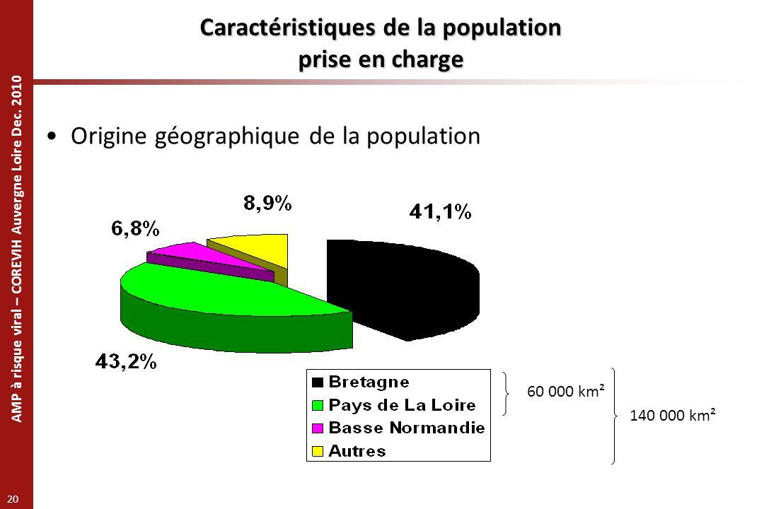 AMP à risque viral – COREVIH Auvergne Loire Dec. 2010 20 Caractéristiques de la population prise en charge Origine géographique de la population 60 00