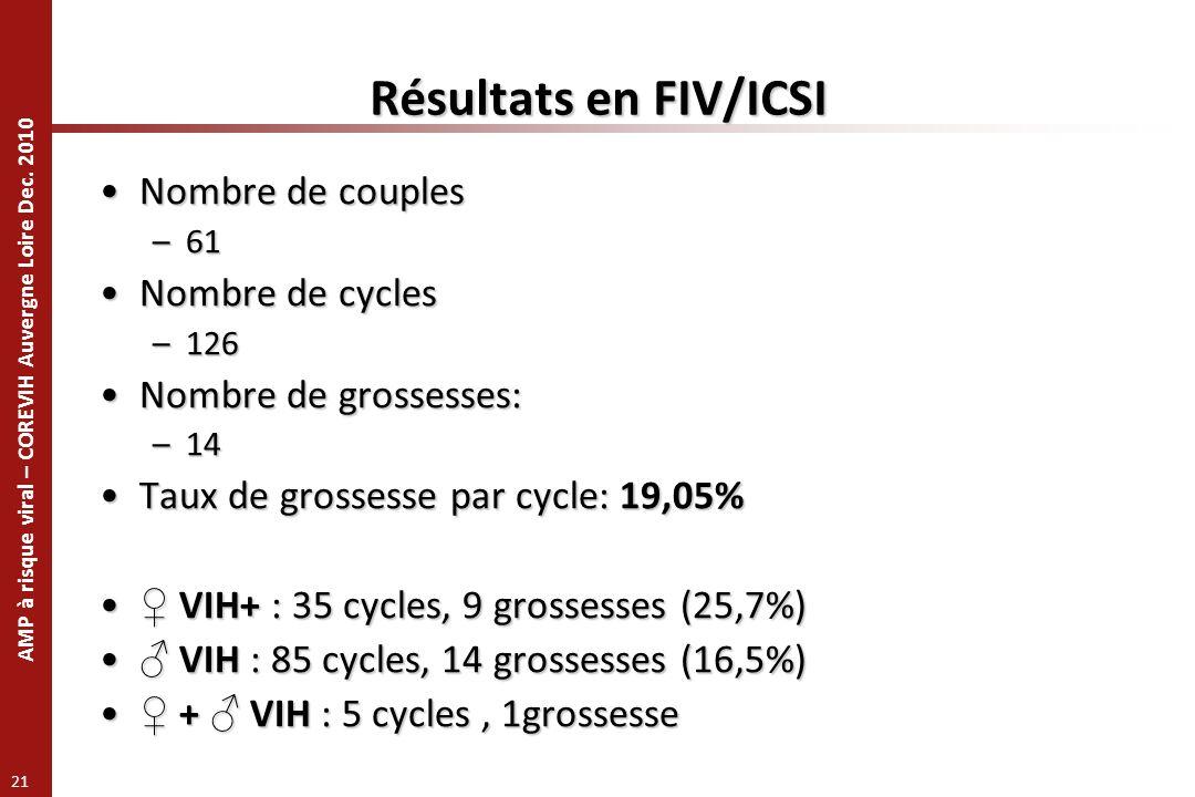 AMP à risque viral – COREVIH Auvergne Loire Dec. 2010 21 Résultats en FIV/ICSI Nombre de couplesNombre de couples –61 Nombre de cyclesNombre de cycles