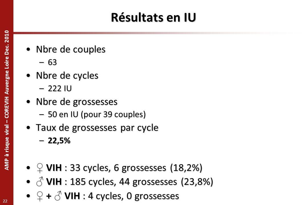 AMP à risque viral – COREVIH Auvergne Loire Dec. 2010 22 Résultats en IU Nbre de couplesNbre de couples –63 Nbre de cyclesNbre de cycles –222 IU Nbre