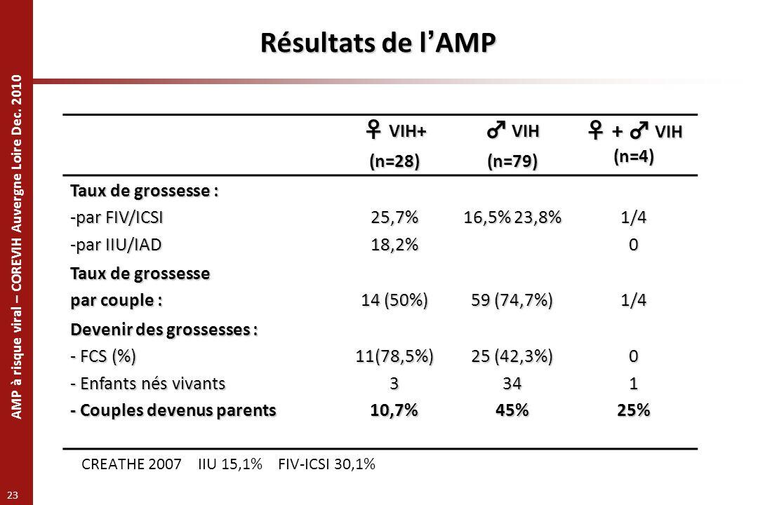AMP à risque viral – COREVIH Auvergne Loire Dec. 2010 23 Résultats de lAMP VIH+ VIH+(n=28) VIH VIH(n=79) + VIH (n=4) + VIH (n=4) Taux de grossesse : -