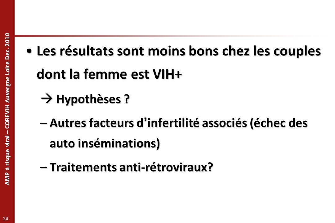 AMP à risque viral – COREVIH Auvergne Loire Dec. 2010 24 Les résultats sont moins bons chez les couples dont la femme est VIH+Les résultats sont moins