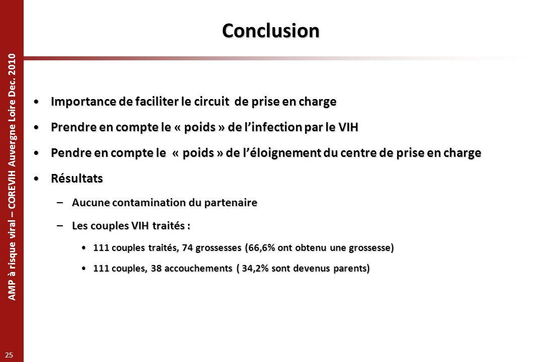 AMP à risque viral – COREVIH Auvergne Loire Dec. 2010 25 Importance de faciliter le circuit de prise en chargeImportance de faciliter le circuit de pr
