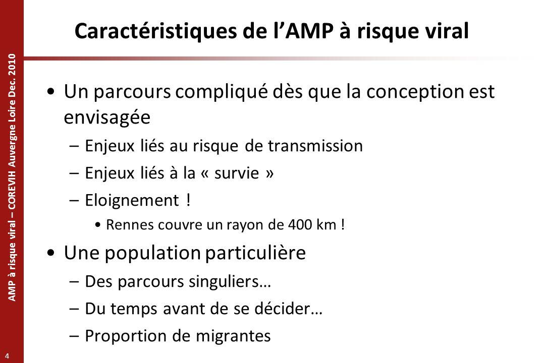 AMP à risque viral – COREVIH Auvergne Loire Dec. 2010 4 Caractéristiques de lAMP à risque viral Un parcours compliqué dès que la conception est envisa
