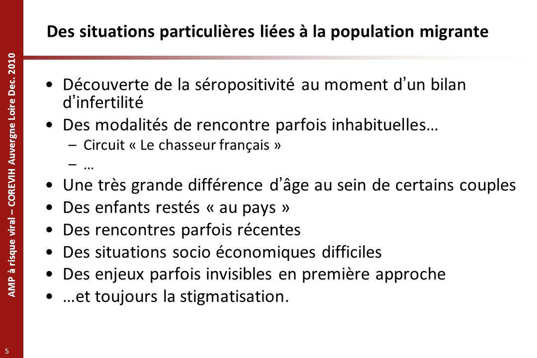 AMP à risque viral – COREVIH Auvergne Loire Dec. 2010 5 Des situations particulières liées à la population migrante Découverte de la séropositivité au