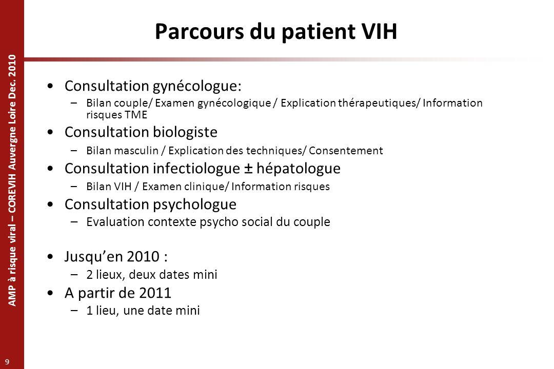 AMP à risque viral – COREVIH Auvergne Loire Dec. 2010 9 Parcours du patient VIH Consultation gynécologue: –Bilan couple/ Examen gynécologique / Explic