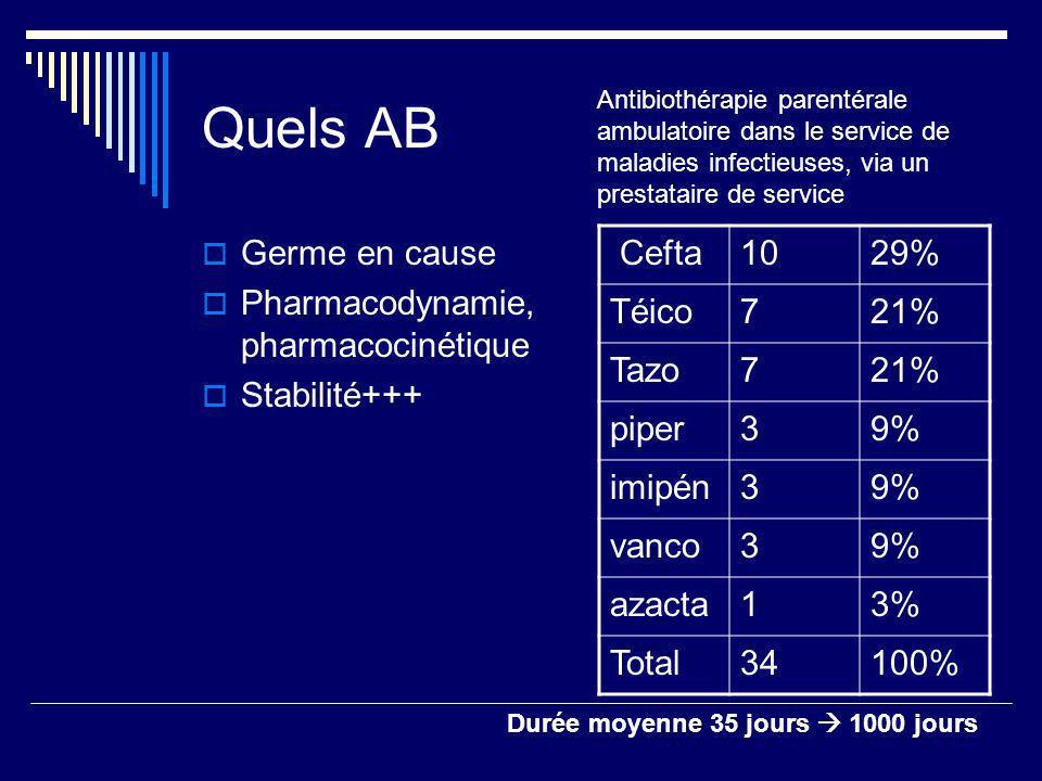 Quels AB Germe en cause Pharmacodynamie, pharmacocinétique Stabilité+++ Cefta1029% Téico721% Tazo721% piper39% imipén39% vanco39% azacta13% Total34100% Antibiothérapie parentérale ambulatoire dans le service de maladies infectieuses, via un prestataire de service Durée moyenne 35 jours 1000 jours