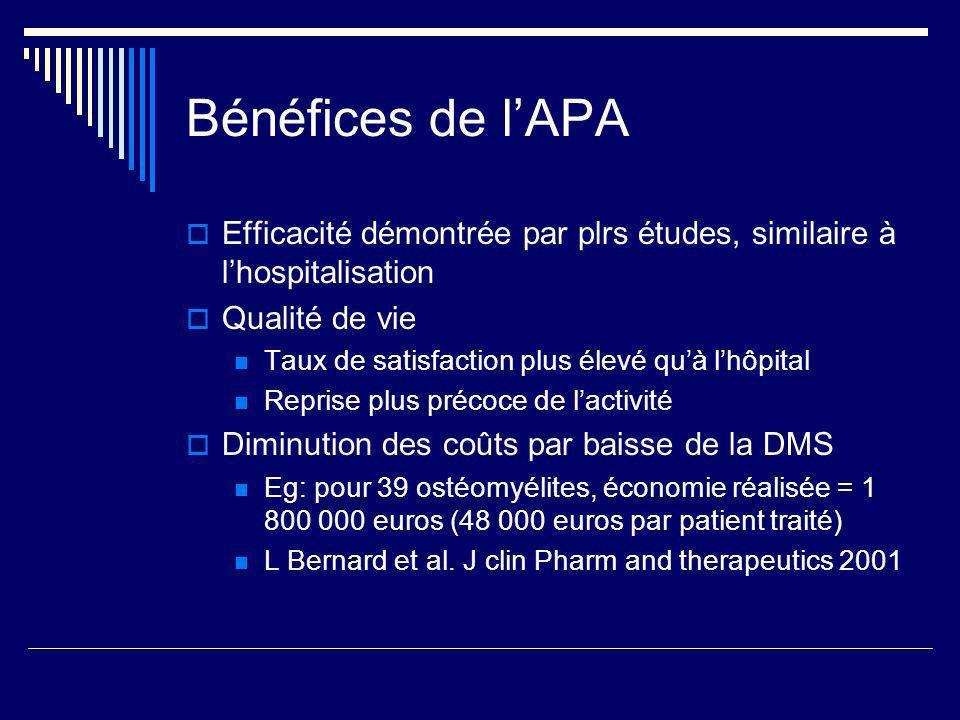Bénéfices de lAPA Efficacité démontrée par plrs études, similaire à lhospitalisation Qualité de vie Taux de satisfaction plus élevé quà lhôpital Repri