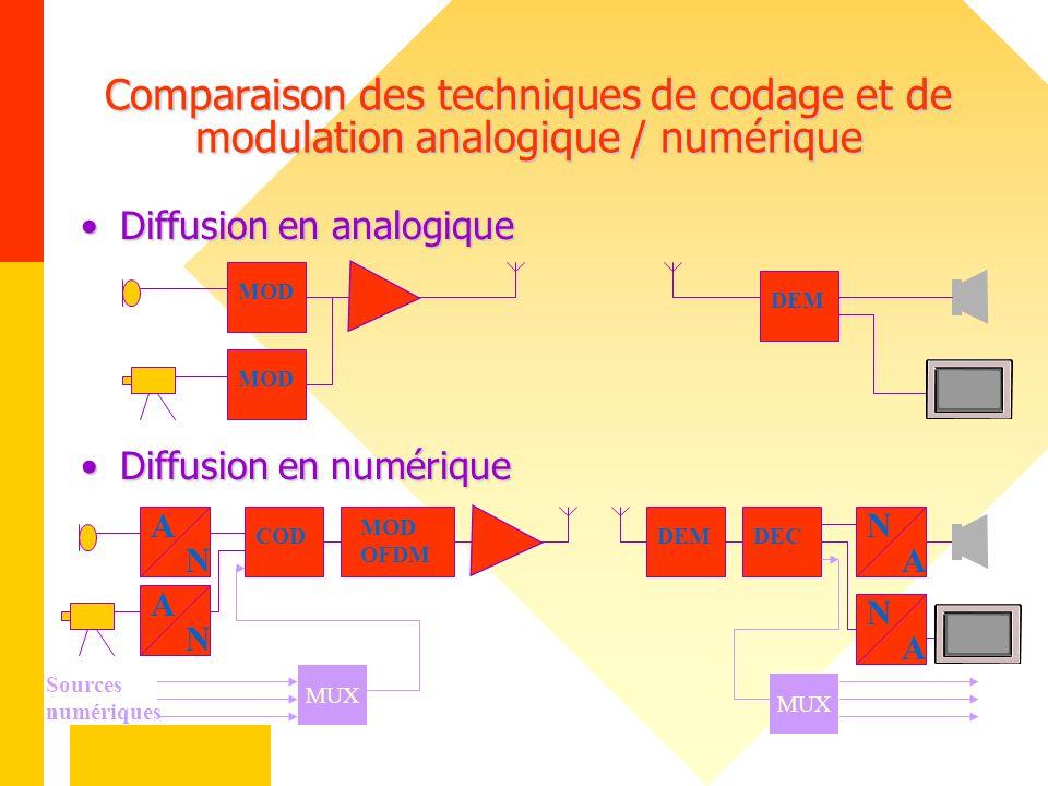 Comparaison des techniques de codage et de modulation analogique / numérique Diffusion en analogiqueDiffusion en analogique MOD DEM Diffusion en numér