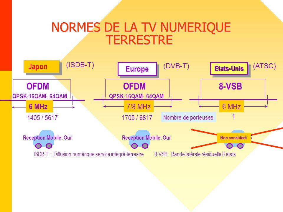 NORMES DE LA TV NUMERIQUE TERRESTRE NORMES DE LA TV NUMERIQUE TERRESTRE Japon Réception Mobile: Oui Etats-UnisEtats-Unis 6 MHz OFDM 6 MHz 8-VSB 7/8 MH
