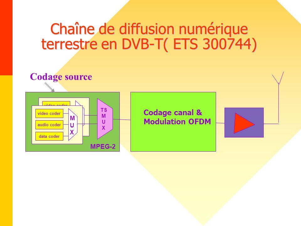 Chaîne de diffusion numérique terrestre en DVB-T( ETS 300744) video coder audio coder data coder MUXMUX MPEG-2 video coder audio coder data coder MUXM