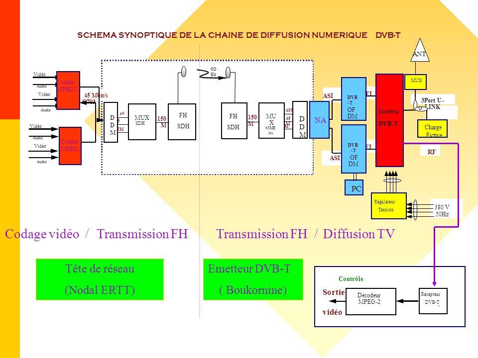 Vidéo Audio Vidéo SCHEMA SYNOPTIQUE DE LA CHAINE DE DIFFUSION NUMERIQUE DVB-T 45 Mbit/s G703 6G Hz Vidéo 45 M 150 M 45 M 45M 380 V 50Hz RF 3Port U- LI