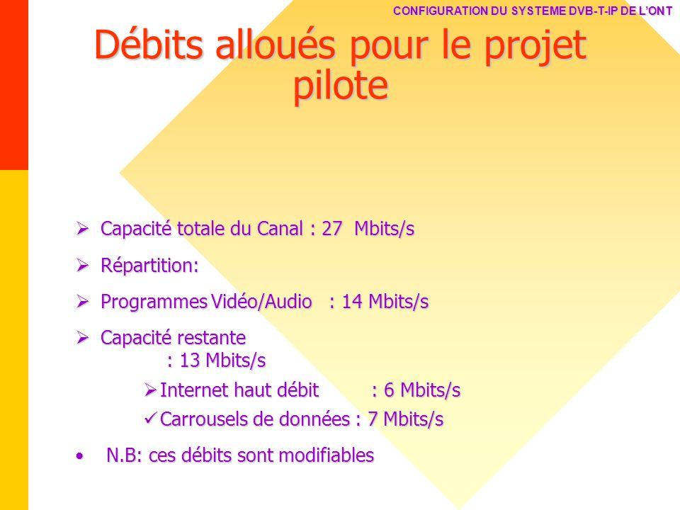 Débits alloués pour le projet pilote Capacité totale du Canal : 27 Mbits/s Capacité totale du Canal : 27 Mbits/s Répartition: Répartition: Programmes