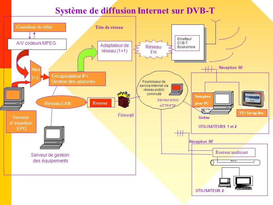 A/V codeurs MPEG Emetteur DVB-T Boukornine Mux 1+1 Adaptateur de réseau (1+1) Encapsulateur IP+ Gestion des abonnés Serveur proxy HTTP/FTP Serveur de