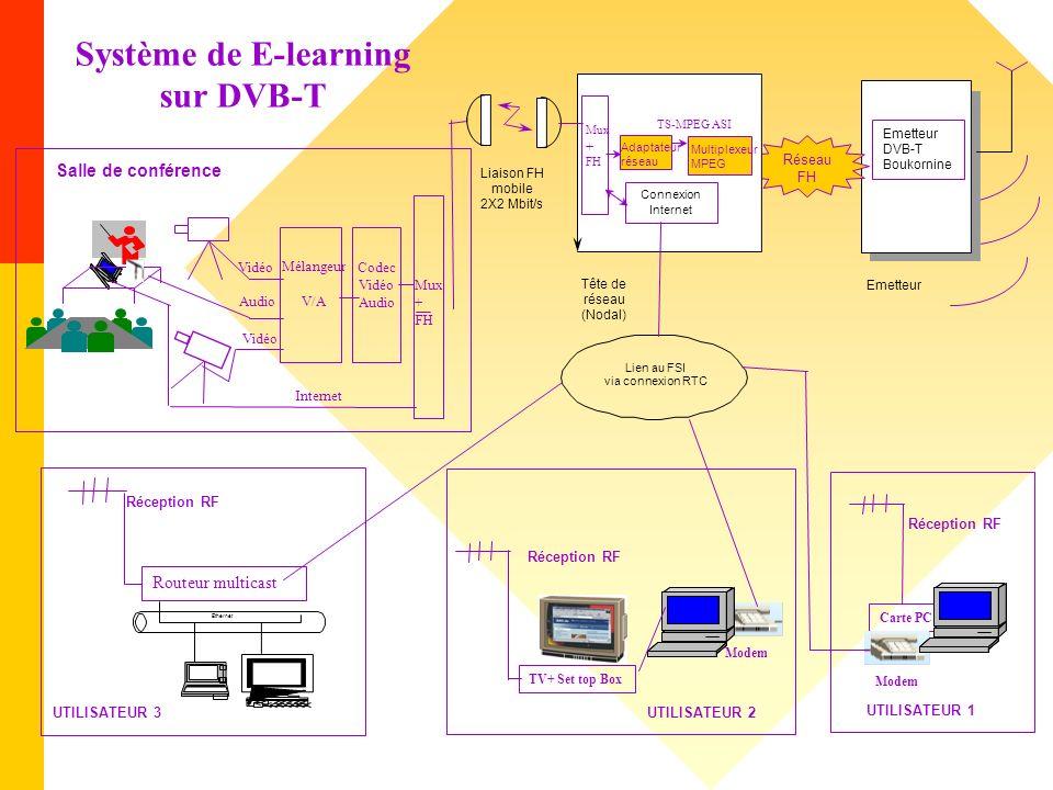 Emetteur DVB-T Boukornine Réseau FH Carte PC Modem Internet Mux + FH Vidéo Audio Codec Vidéo Audio Tête de réseau (Nodal) Mux + FH Connexion Internet