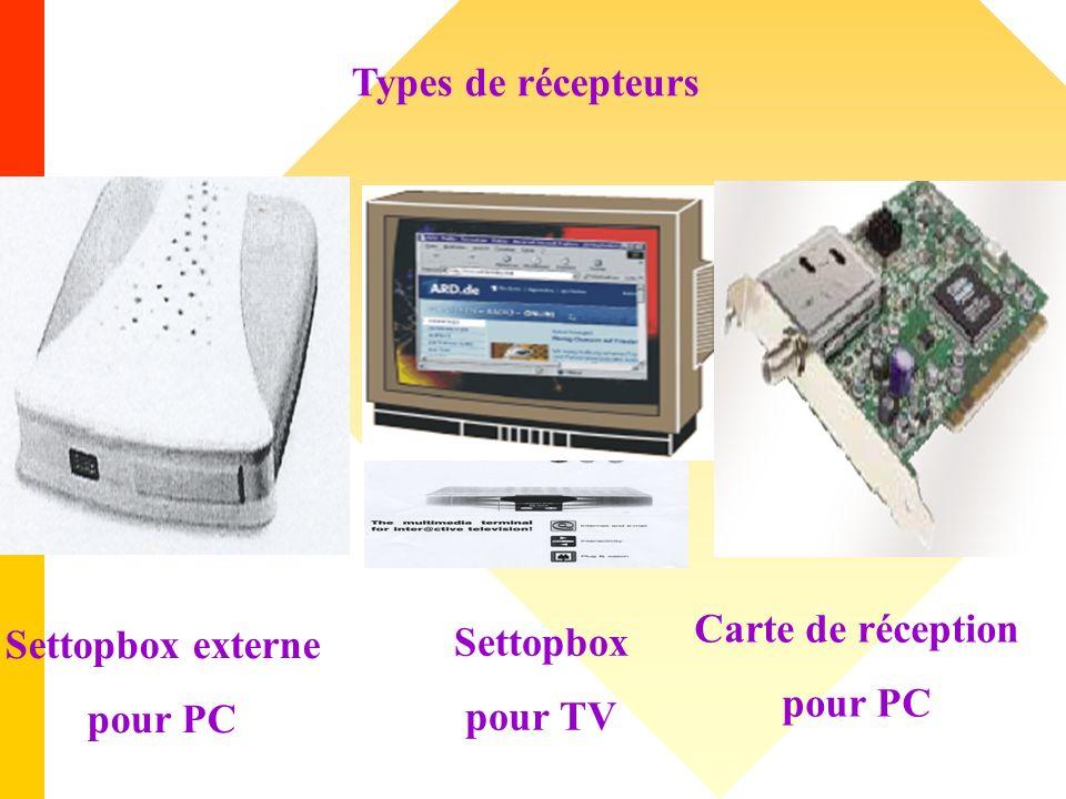 Types de récepteurs Settopbox externe pour PC Settopbox pour TV Carte de réception pour PC