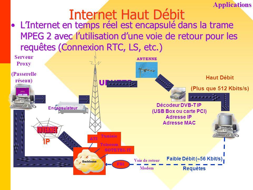 Internet Haut Débit LInternet en temps réel est encapsulé dans la trame MPEG 2 avec lutilisation dune voie de retour pour les requêtes (Connexion RTC,
