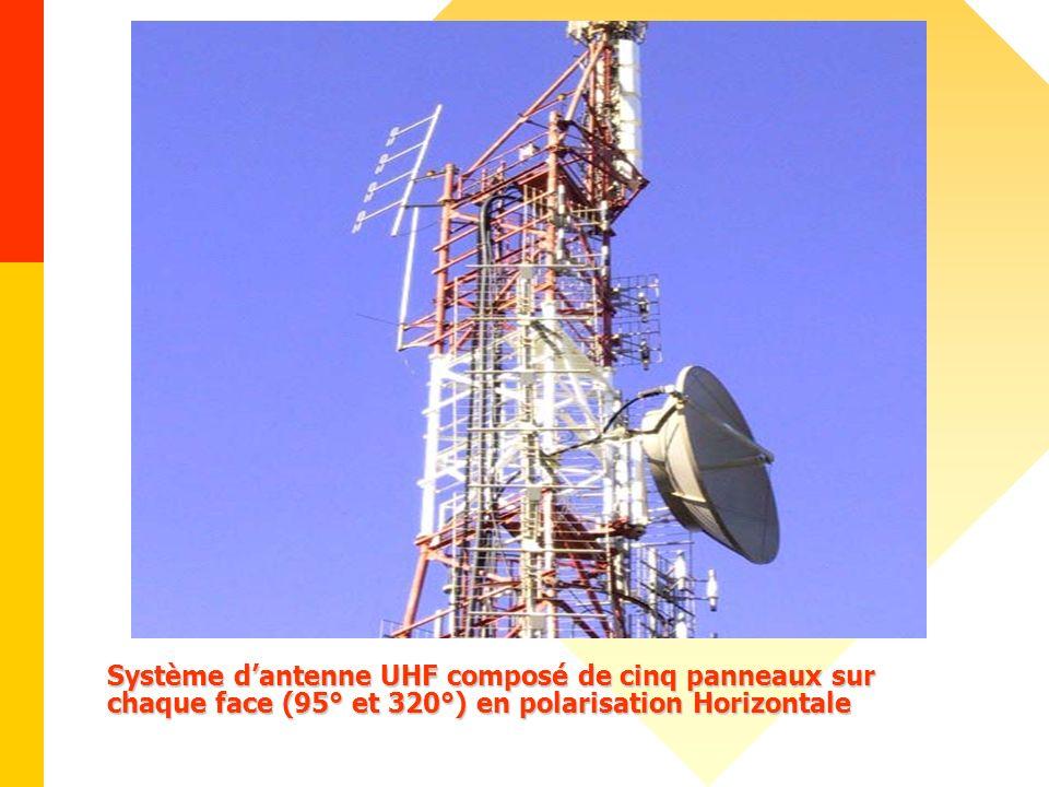 Système dantenne UHF composé de cinq panneaux sur chaque face (95° et 320°) en polarisation Horizontale