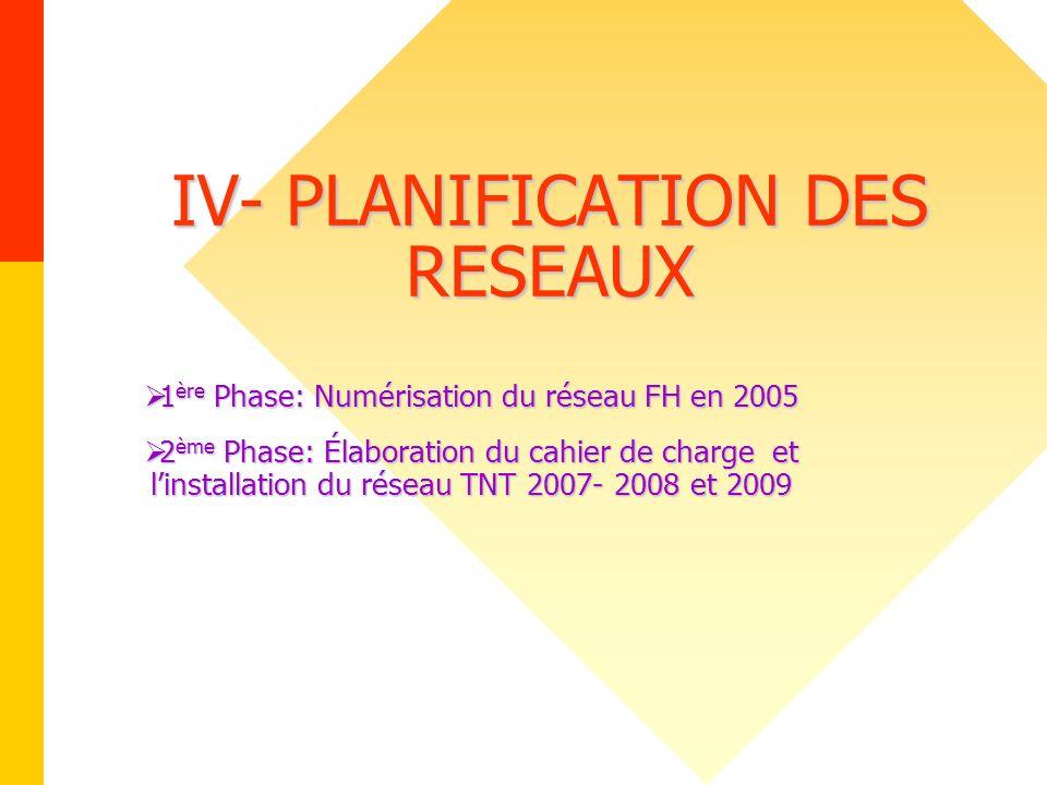 IV- PLANIFICATION DES RESEAUX 1 ère Phase: Numérisation du réseau FH en 2005 1 ère Phase: Numérisation du réseau FH en 2005 2 ème Phase: Élaboration d