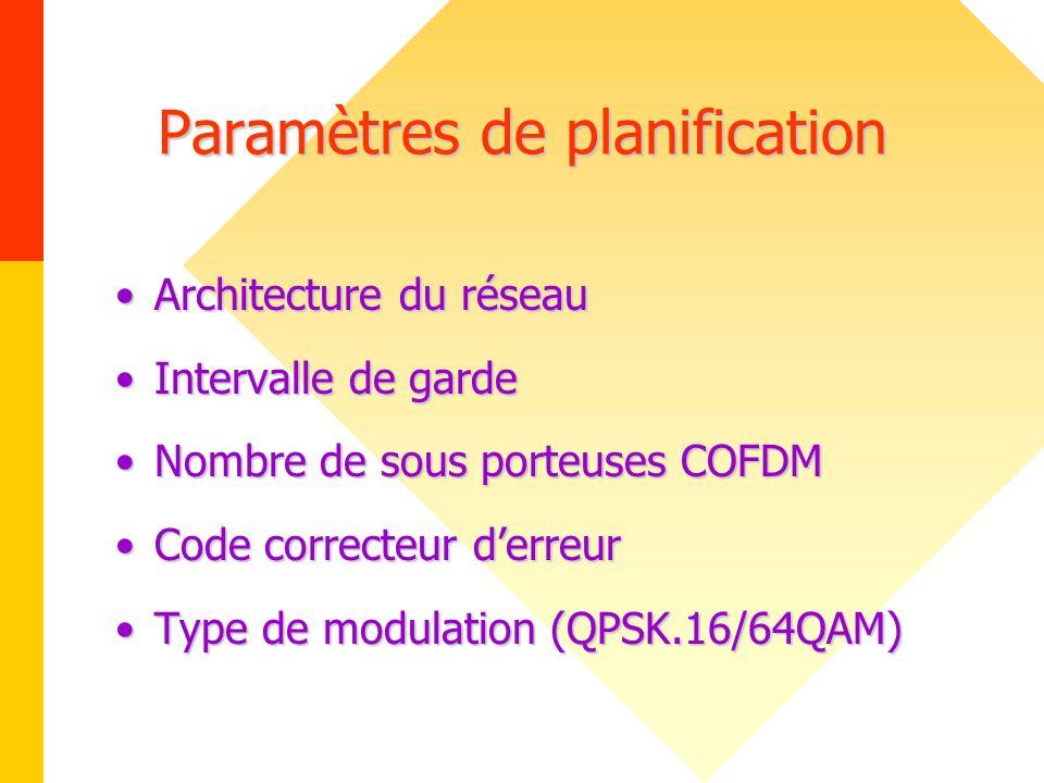 Paramètres de planification Architecture du réseauArchitecture du réseau Intervalle de gardeIntervalle de garde Nombre de sous porteuses COFDMNombre d
