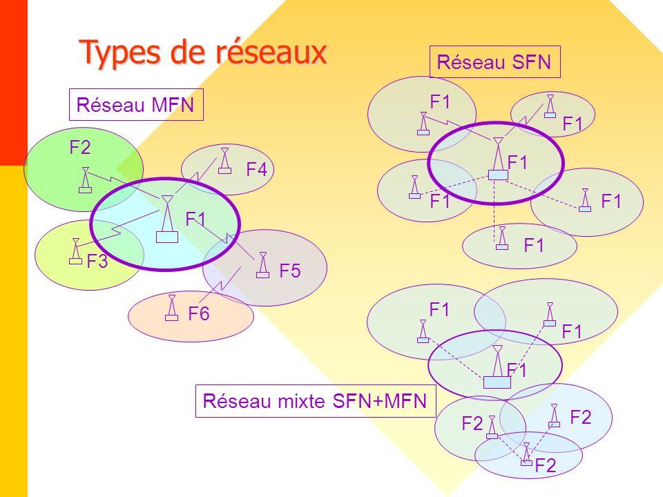 Types de réseaux F3 F5 F6 Réseau MFN F2 F4 F1 Réseau SFN F1 Réseau mixte SFN+MFN F2