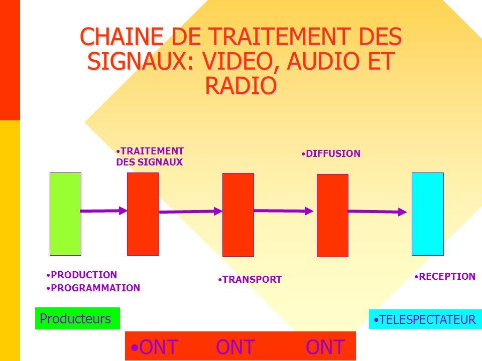 CHAINE DE TRAITEMENT DES SIGNAUX: VIDEO, AUDIO ET RADIO PRODUCTION PROGRAMMATION TRAITEMENT DES SIGNAUX TRANSPORT DIFFUSION RECEPTION ONT ONT ONT Prod
