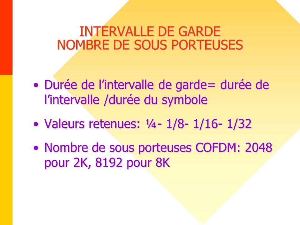 INTERVALLE DE GARDE NOMBRE DE SOUS PORTEUSES Durée de lintervalle de garde= durée de lintervalle /durée du symboleDurée de lintervalle de garde= durée