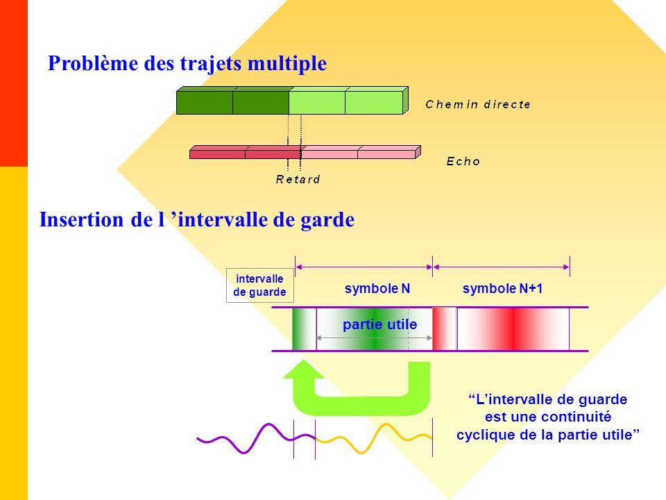 Insertion de l intervalle de garde symbole Nsymbole N+1 Lintervalle de guarde est une continuité cyclique de la partie utile intervalle de guarde part