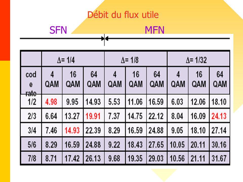 Débit du flux utile SFNMFN
