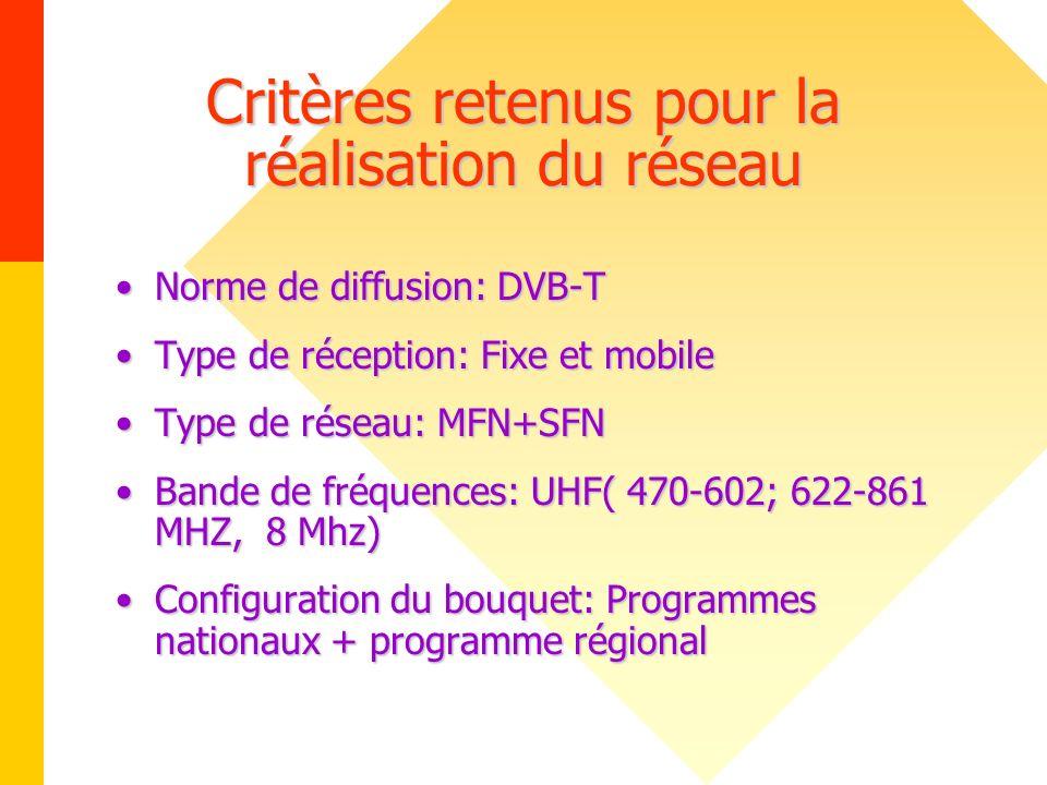 Critères retenus pour la réalisation du réseau Norme de diffusion: DVB-TNorme de diffusion: DVB-T Type de réception: Fixe et mobileType de réception: