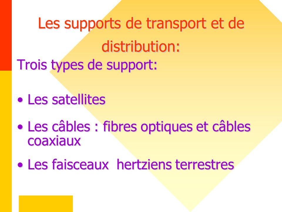 Les supports de transport et de distribution: Trois types de support: Les satellites Les câbles : fibres optiques et câbles coaxiaux Les faisceaux her