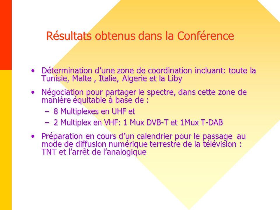 Résultats obtenus dans la Conférence Détermination dune zone de coordination incluant: toute la Tunisie, Malte, Italie, Algerie et la LibyDéterminatio