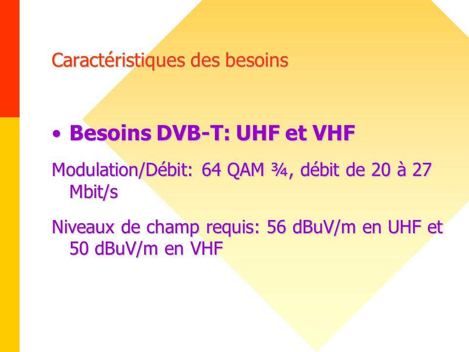 Caractéristiques des besoins Besoins DVB-T: UHF et VHFBesoins DVB-T: UHF et VHF Modulation/Débit: 64 QAM ¾, débit de 20 à 27 Mbit/s Niveaux de champ r