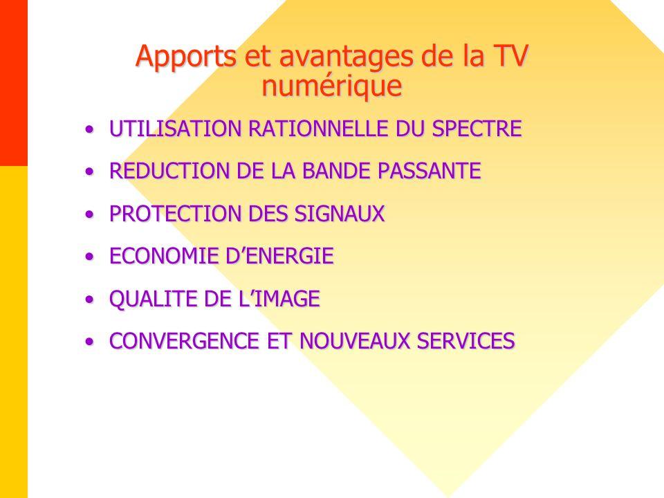Apports et avantages de la TV numérique UTILISATION RATIONNELLE DU SPECTREUTILISATION RATIONNELLE DU SPECTRE REDUCTION DE LA BANDE PASSANTEREDUCTION D