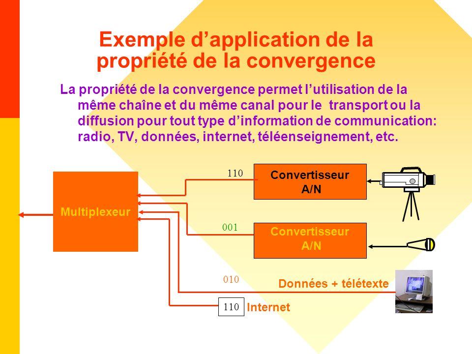 Exemple dapplication de la propriété de la convergence La propriété de la convergence permet lutilisation de la même chaîne et du même canal pour le t