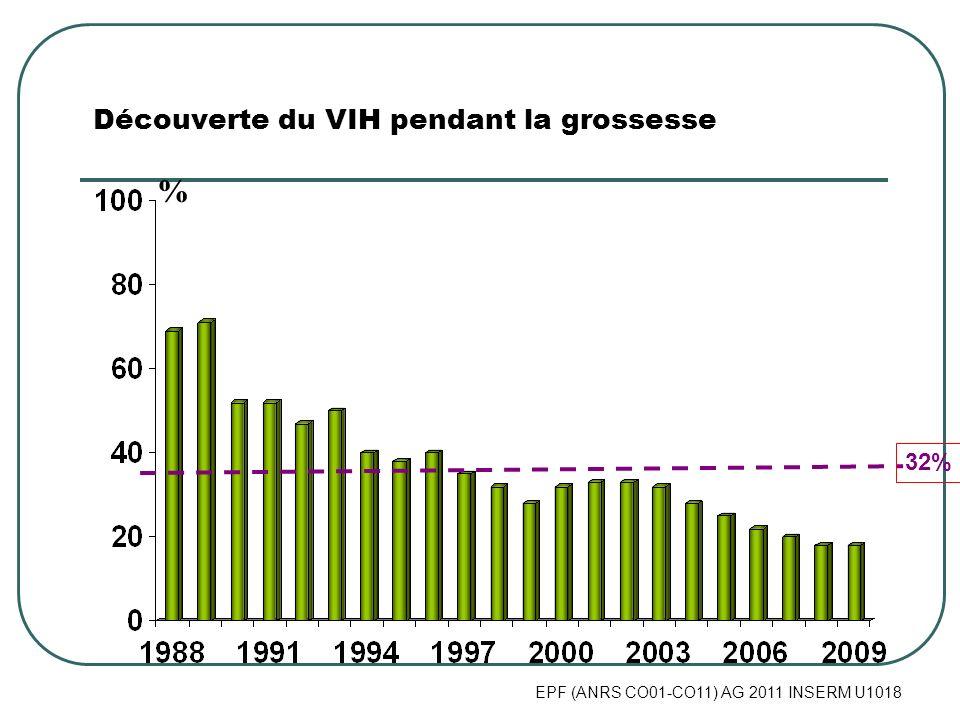 EPF (ANRS CO01-CO11) AG 2011 INSERM U1018 % Découverte du VIH pendant la grossesse 32%