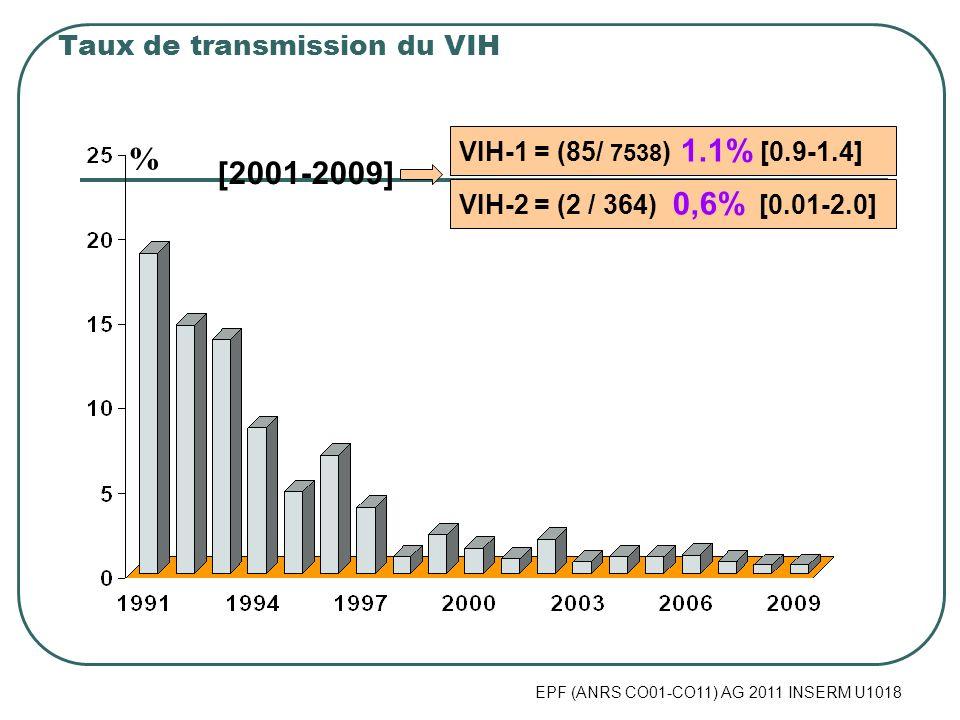 EPF (ANRS CO01-CO11) AG 2011 INSERM U1018 Taux de transmission du VIH VIH-1 = (85/ 7538 ) 1.1% [0.9-1.4] % VIH-2 = (2 / 364) 0,6% [0.01-2.0] [2001-200