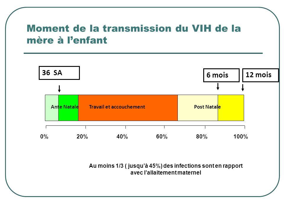 Moment de la transmission du VIH de la mère à lenfant 0%20%40%60%80%100% Travail et accouchement 36 SA 6 mois 12 mois Ante NatalePost Natale Au moins