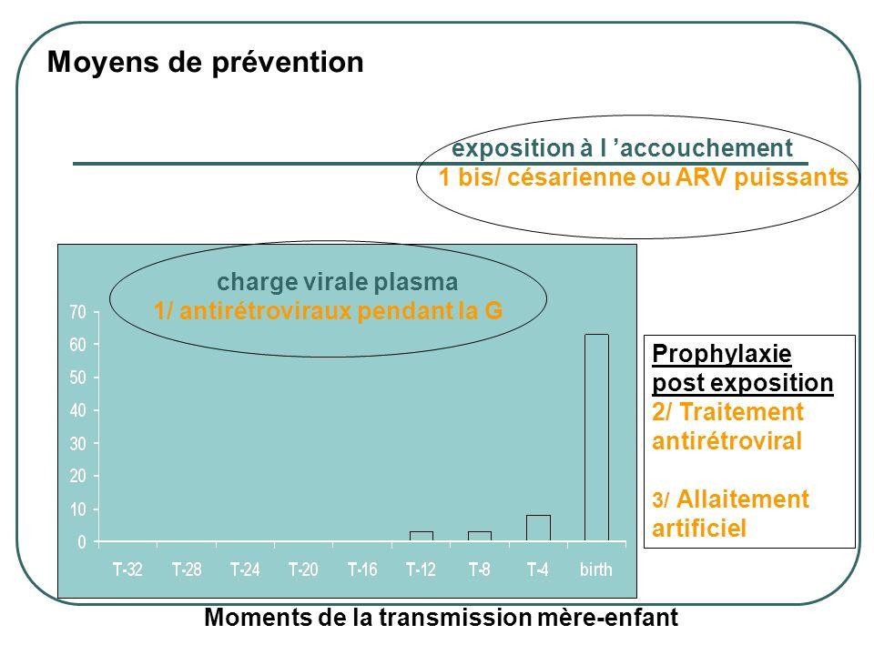 Moyens de prévention Prophylaxie post exposition 2/ Traitement antirétroviral 3/ Allaitement artificiel Moments de la transmission mère-enfant exposit