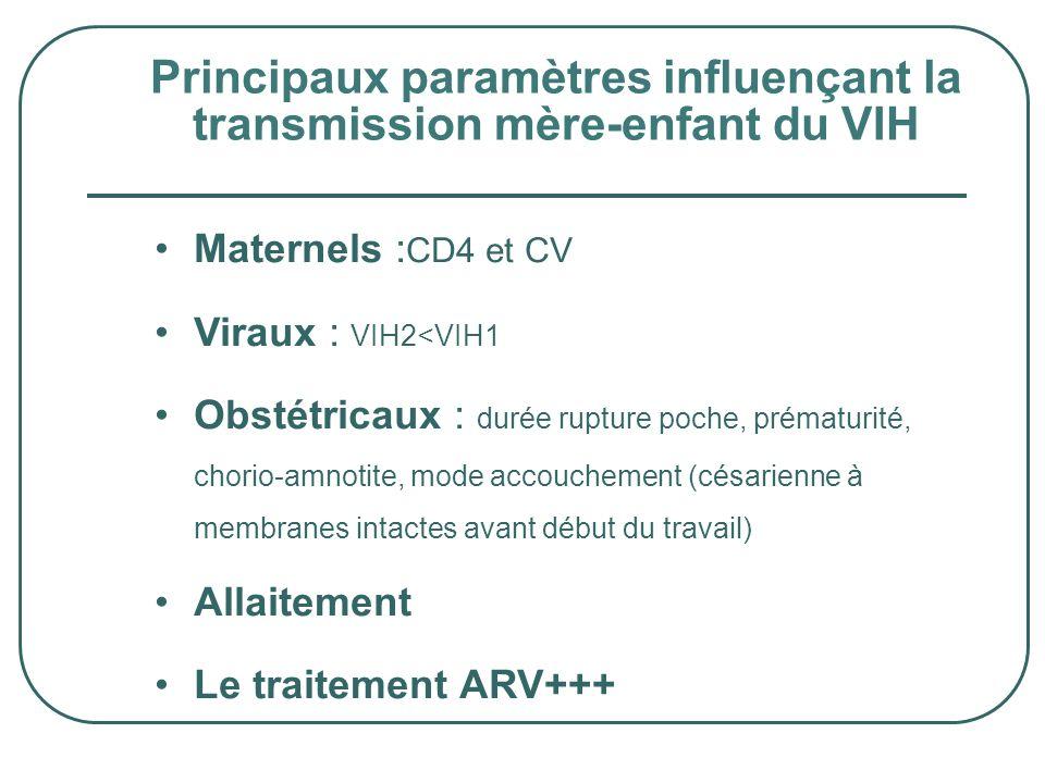 Principaux paramètres influençant la transmission mère-enfant du VIH Maternels : CD4 et CV Viraux : VIH2<VIH1 Obstétricaux : durée rupture poche, prém