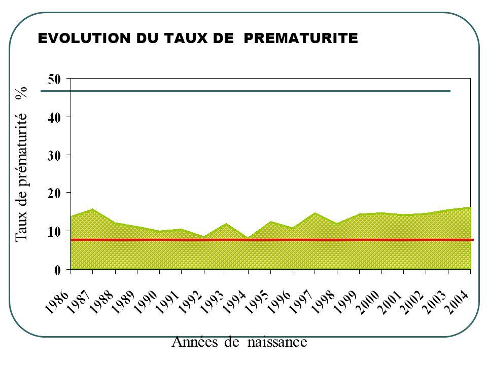 Années de naissance Taux de prématurité % EVOLUTION DU TAUX DE PREMATURITE