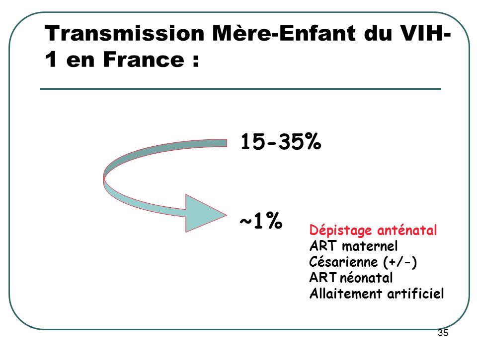 Transmission Mère-Enfant du VIH- 1 en France : 15-35% ~1% Dépistage anténatal ART maternel Césarienne (+/-) ART néonatal Allaitement artificiel 35