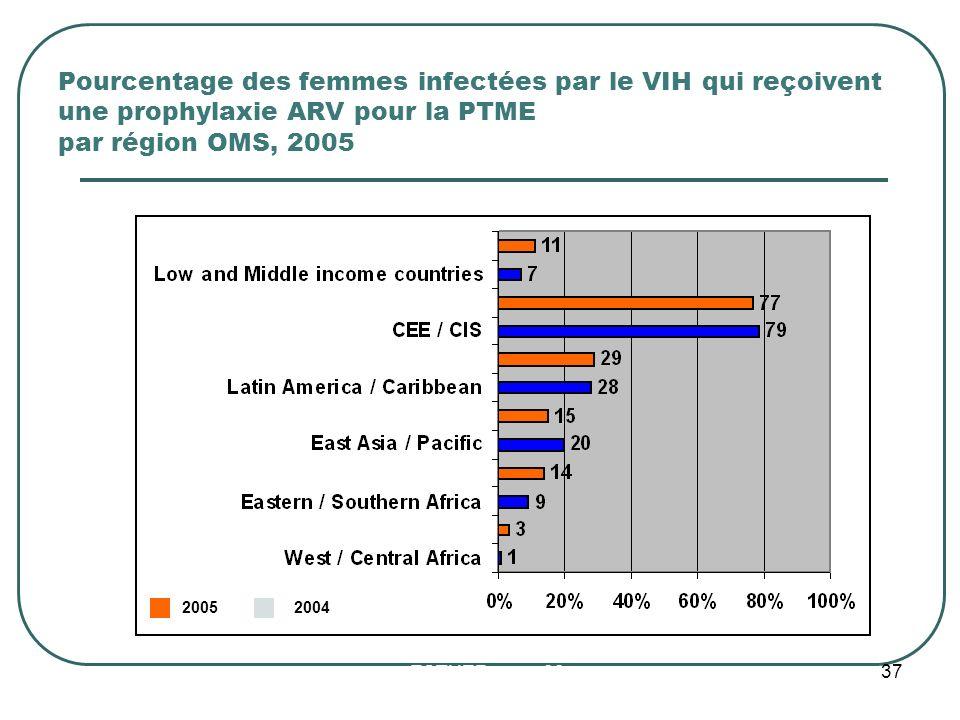 Pourcentage des femmes infectées par le VIH qui reçoivent une prophylaxie ARV pour la PTME par région OMS, 2005 ESTHER mars 09 20052004 37