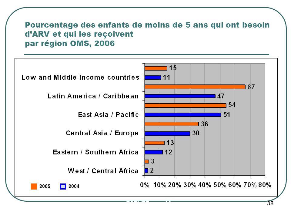 Pourcentage des enfants de moins de 5 ans qui ont besoin dARV et qui les reçoivent par région OMS, 2006 20052004 ESTHER mars 09 38