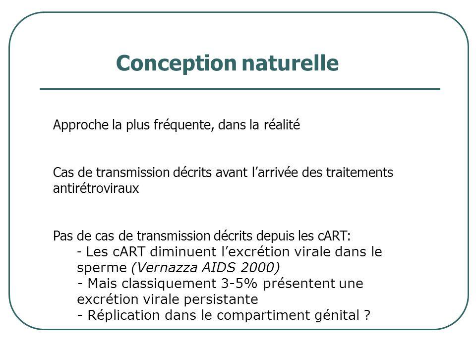 Conception naturelle Approche la plus fréquente, dans la réalité Cas de transmission décrits avant larrivée des traitements antirétroviraux Pas de cas