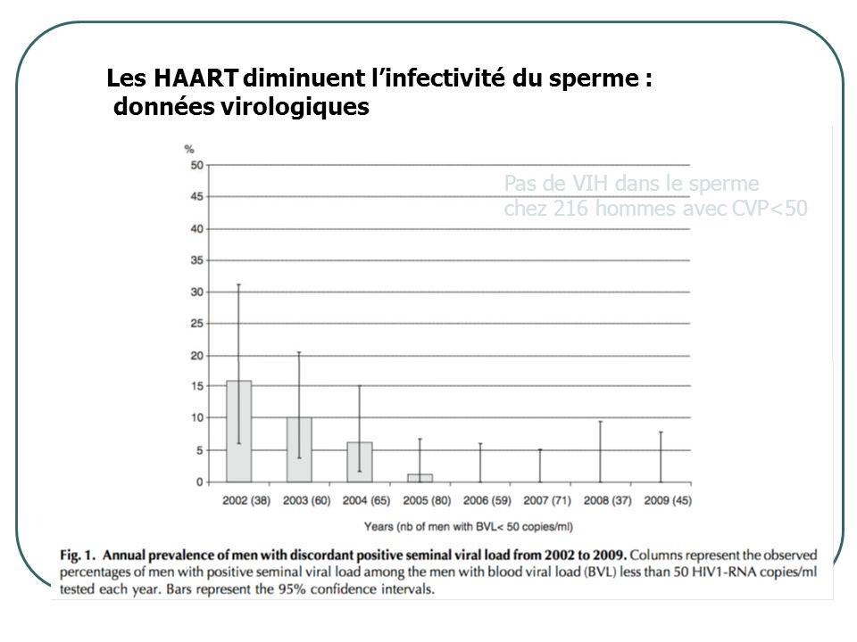 Pas de VIH dans le sperme chez 216 hommes avec CVP<50 Les HAART diminuent linfectivité du sperme : données virologiques