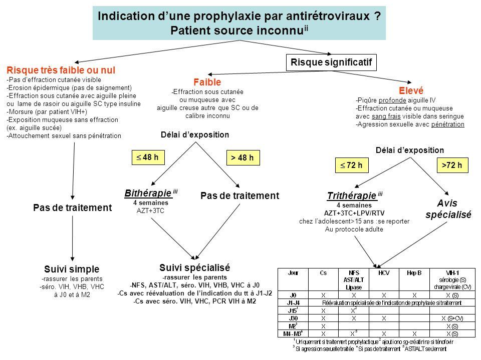 Suivi spécialisé -rassurer les parents -NFS, AST/ALT, séro. VIH, VHB, VHC à J0 -Cs avec réévaluation de lindication du tt à J1-J2 -Cs avec séro. VIH,
