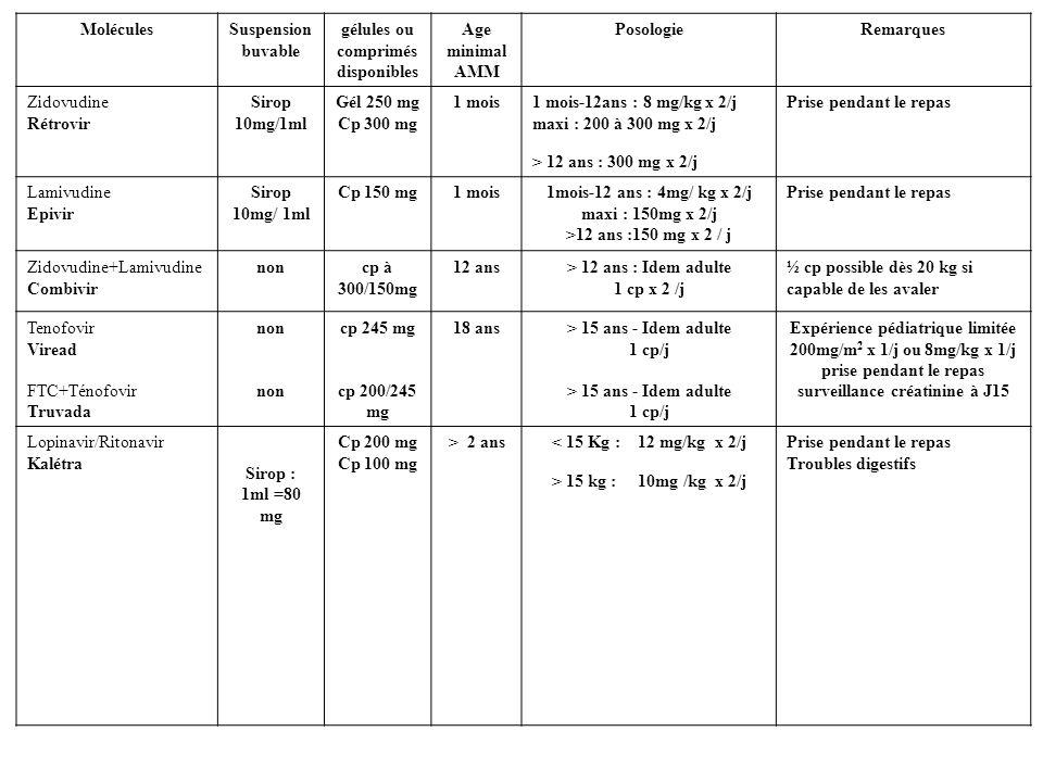 MoléculesSuspension buvable gélules ou comprimés disponibles Age minimal AMM PosologieRemarques Zidovudine Rétrovir Sirop 10mg/1ml Gél 250 mg Cp 300 m